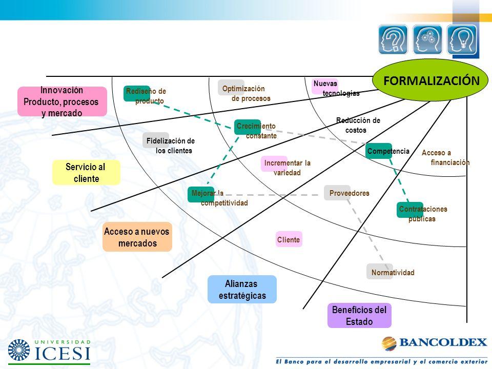 Nuevas tecnologías Innovación Producto, procesos y mercado Servicio al cliente Acceso a nuevos mercados Alianzas estratégicas Beneficios del Estado Op