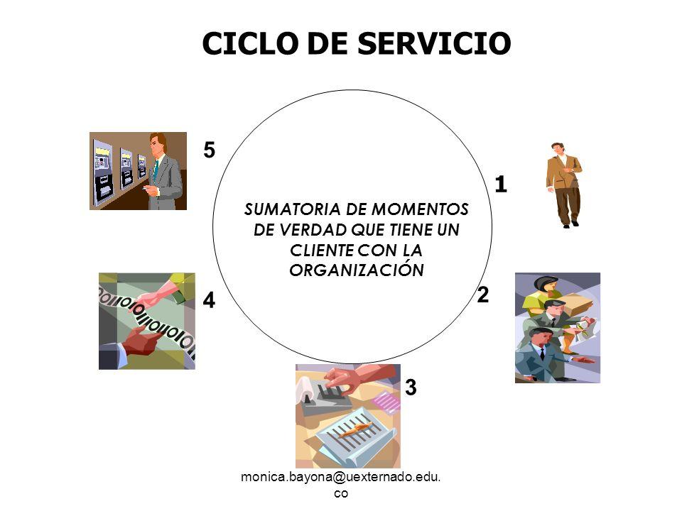 monica.bayona@uexternado.edu. co CICLO DE SERVICIO SUMATORIA DE MOMENTOS DE VERDAD QUE TIENE UN CLIENTE CON LA ORGANIZACIÓN 1 4 5 3 2