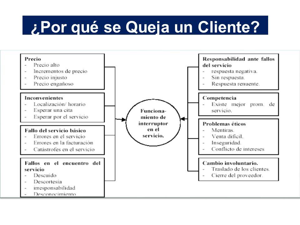 ¿Por qué se Queja un Cliente?