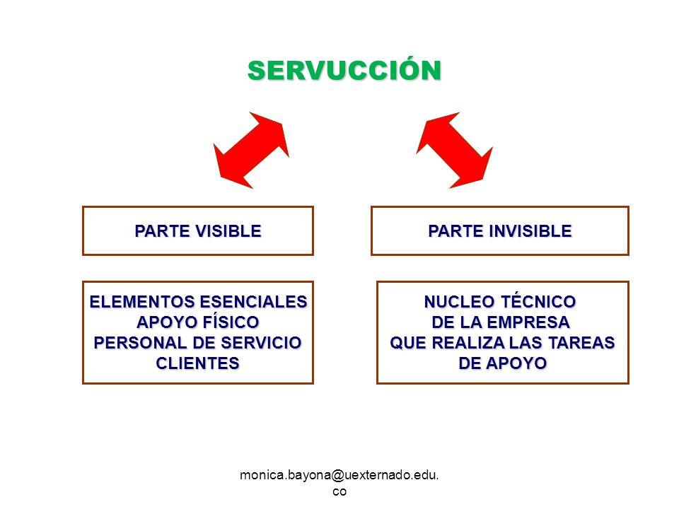 monica.bayona@uexternado.edu. co SERVUCCIÓN PARTE VISIBLE PARTE INVISIBLE ELEMENTOS ESENCIALES APOYO FÍSICO PERSONAL DE SERVICIO CLIENTES NUCLEO TÉCNI