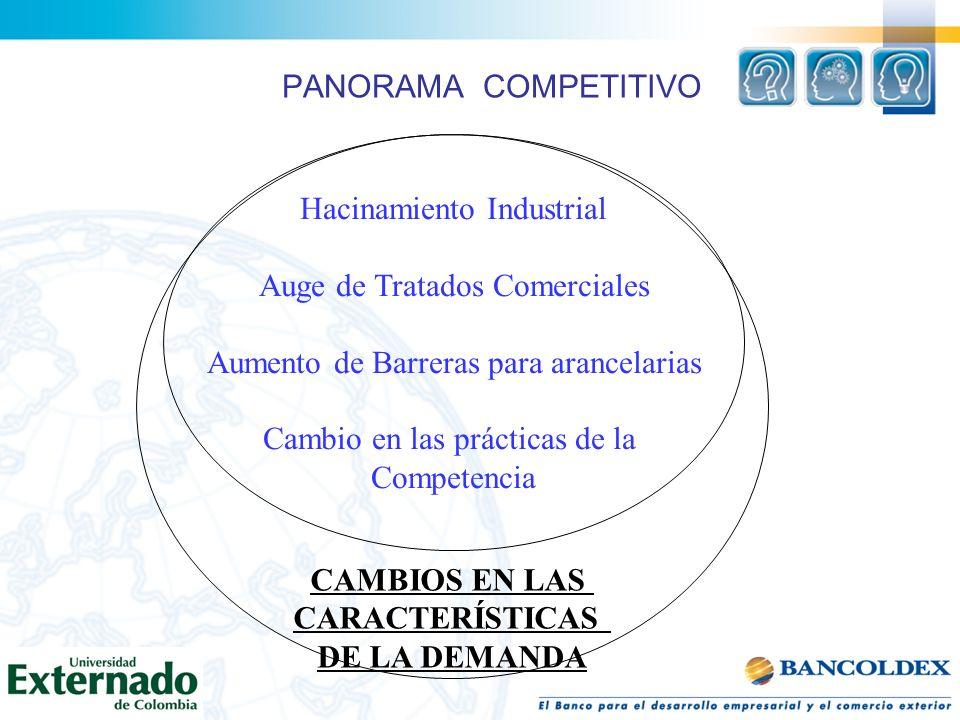 PANORAMA COMPETITIVO Hacinamiento Industrial Auge de Tratados Comerciales Aumento de Barreras para arancelarias Cambio en las prácticas de la Competen
