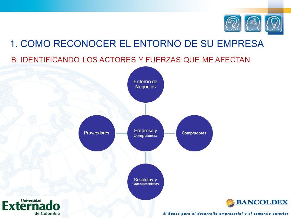 Empresa y Competencia Entorno de Negocios Compradores Sustitutos y Complementarios Proveedores B. IDENTIFICANDO LOS ACTORES Y FUERZAS QUE ME AFECTAN 1