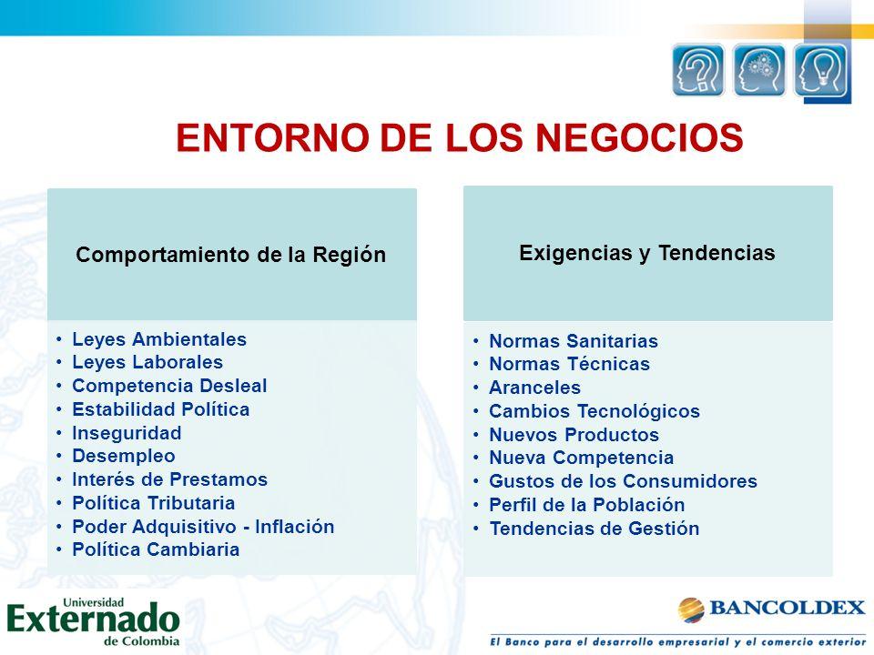 ENTORNO DE LOS NEGOCIOS Comportamiento de la Región Leyes Ambientales Leyes Laborales Competencia Desleal Estabilidad Política Inseguridad Desempleo I
