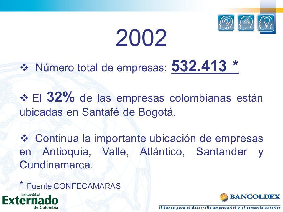 2002 Número total de empresas: 532.413 * El 32% de las empresas colombianas están ubicadas en Santafé de Bogotá. Continua la importante ubicación de e