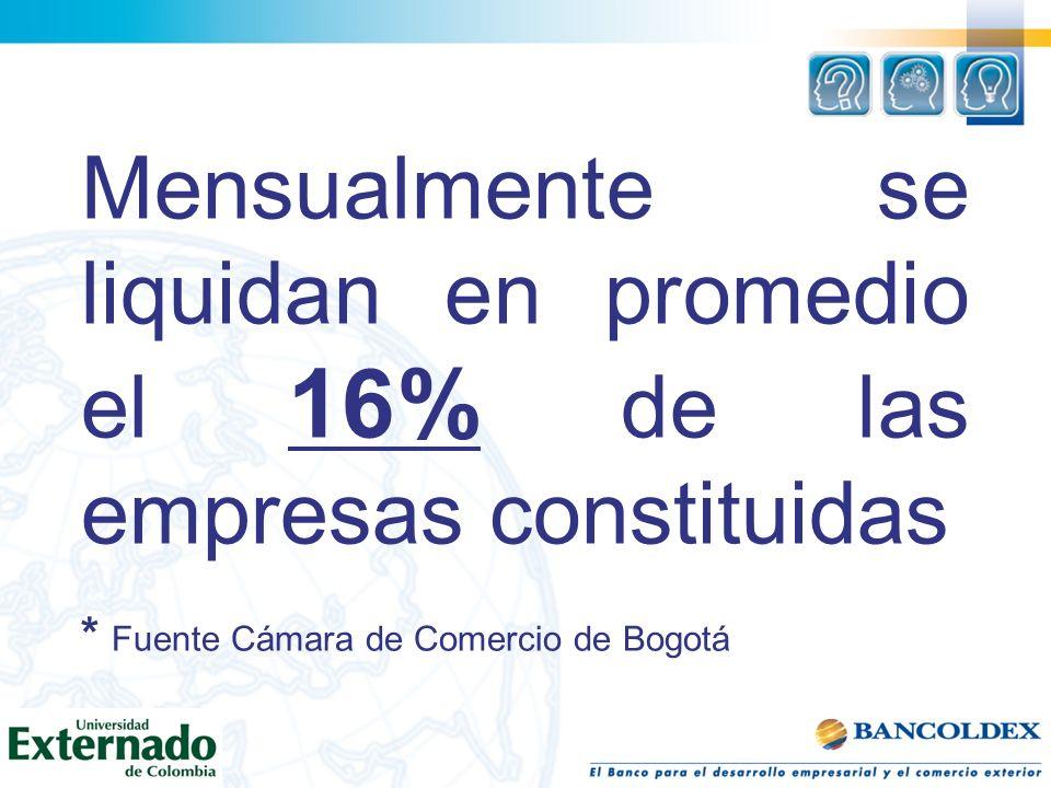 Mensualmente se liquidan en promedio el 16% de las empresas constituidas * Fuente Cámara de Comercio de Bogotá