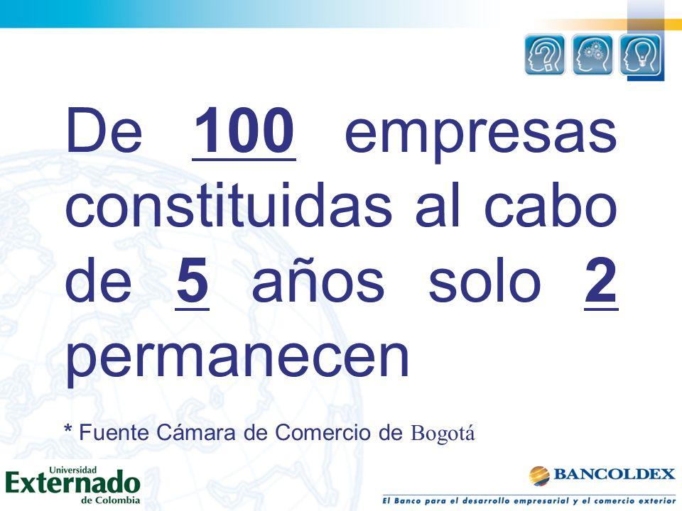 De 100 empresas constituidas al cabo de 5 años solo 2 permanecen * Fuente Cámara de Comercio de Bogotá