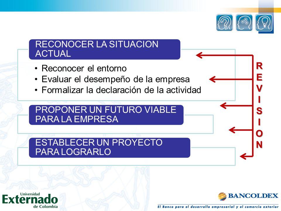 Reconocer el entorno Evaluar el desempeño de la empresa Formalizar la declaración de la actividad RECONOCER LA SITUACION ACTUAL PROPONER UN FUTURO VIA