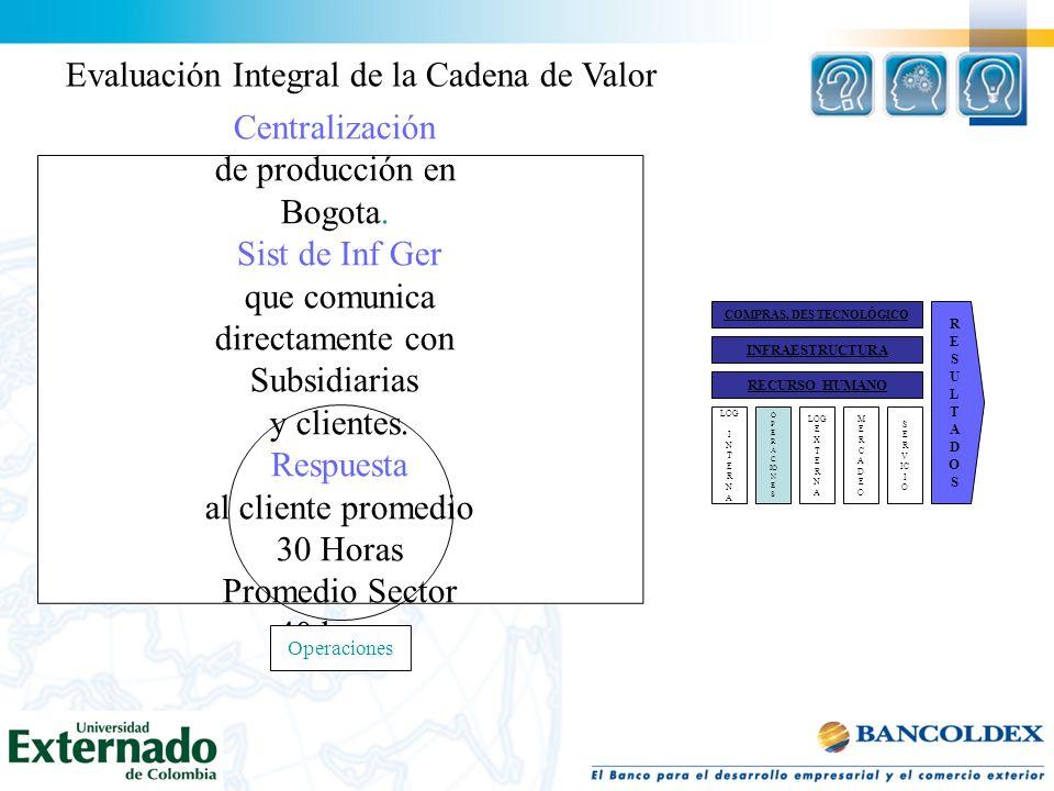 Centralización de producción en Bogota. Sist de Inf Ger que comunica directamente con Subsidiarias y clientes. Respuesta al cliente promedio 30 Horas