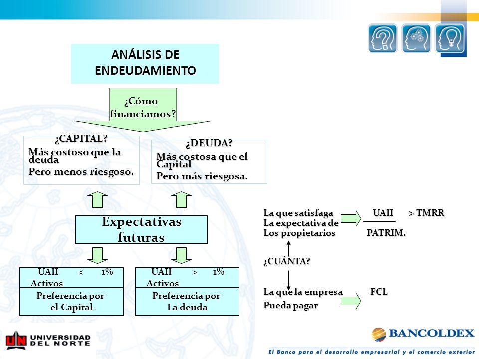 ANÁLISIS DE ENDEUDAMIENTO ¿Cómofinanciamos? Expectativas futuras UAII < 1% UAII < 1% Activos Activos Preferencia por el Capital ¿CAPITAL? Más costoso
