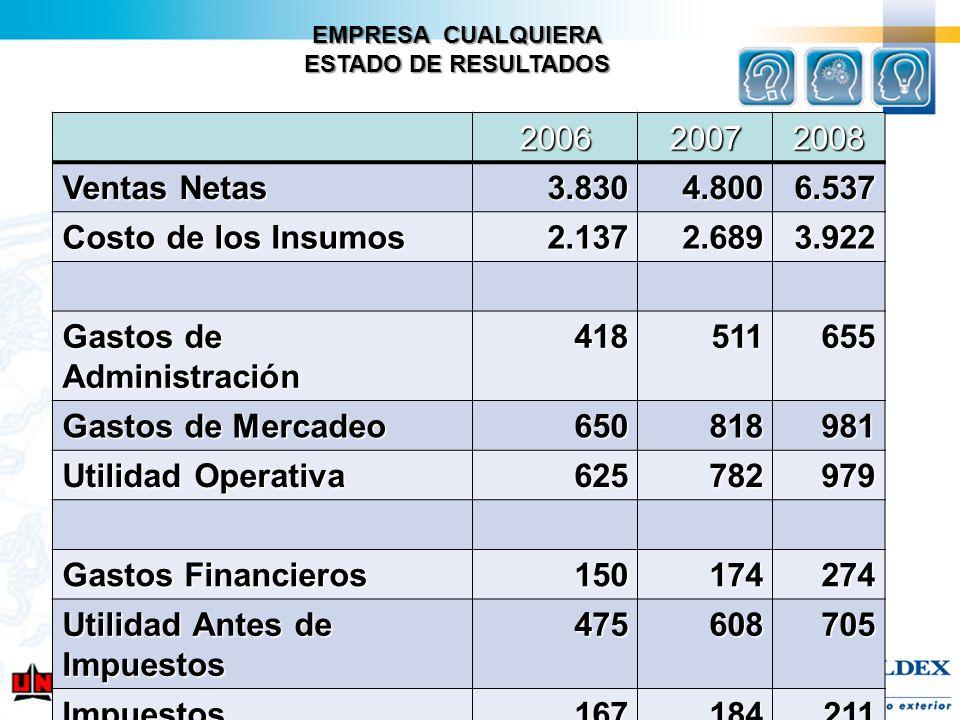 EMPRESA CUALQUIERA ESTADO DE RESULTADOS 200620072008 Ventas Netas 3.8304.8006.537 Costo de los Insumos 2.1372.6893.922 Gastos de Administración 418511