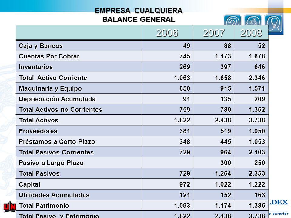 EMPRESA CUALQUIERA BALANCE GENERAL 200620072008 Caja y Bancos 498852 Cuentas Por Cobrar 7451.1731.678 Inventarios269397646 Total Activo Corriente 1.06
