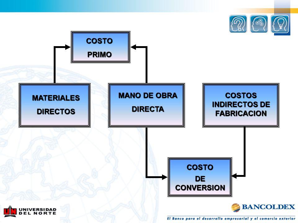 MATERIALESDIRECTOS MANO DE OBRA DIRECTA COSTOS INDIRECTOS DE FABRICACION COSTOPRIMO COSTO DE CONVERSION