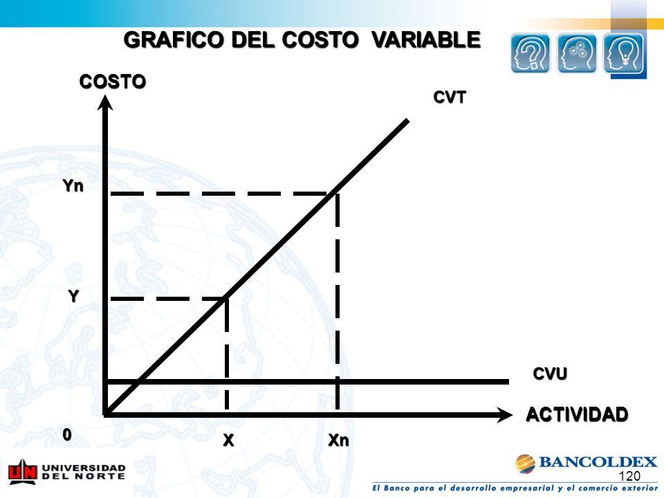 120 CVT CVU COSTO X Y Yn Xn 0 GRAFICO DEL COSTO VARIABLE ACTIVIDAD