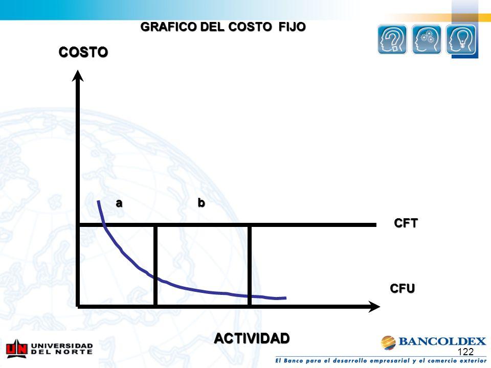 122 CFT CFU COSTO ab GRAFICO DEL COSTO FIJO ACTIVIDAD