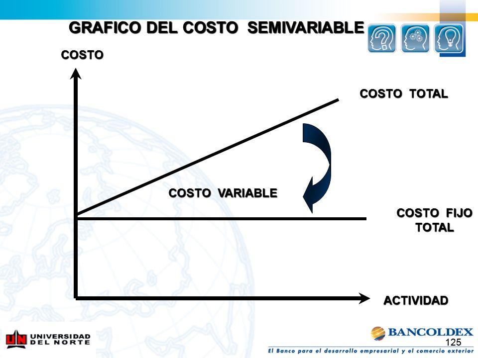 125 COSTO TOTAL COSTO FIJO TOTAL COSTO VARIABLE COSTO ACTIVIDAD GRAFICO DEL COSTO SEMIVARIABLE