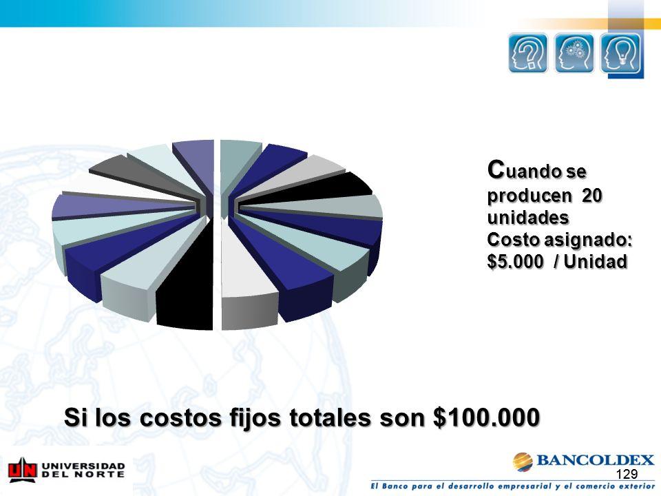 129 Si los costos fijos totales son $100.000 C uando se producen 20 unidades Costo asignado: $5.000 / Unidad
