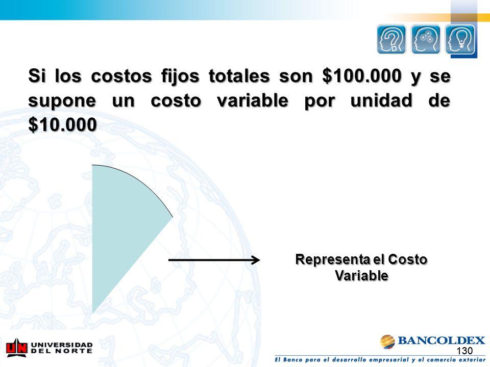 130 Si los costos fijos totales son $100.000 y se supone un costo variable por unidad de $10.000 Representa el Costo Variable