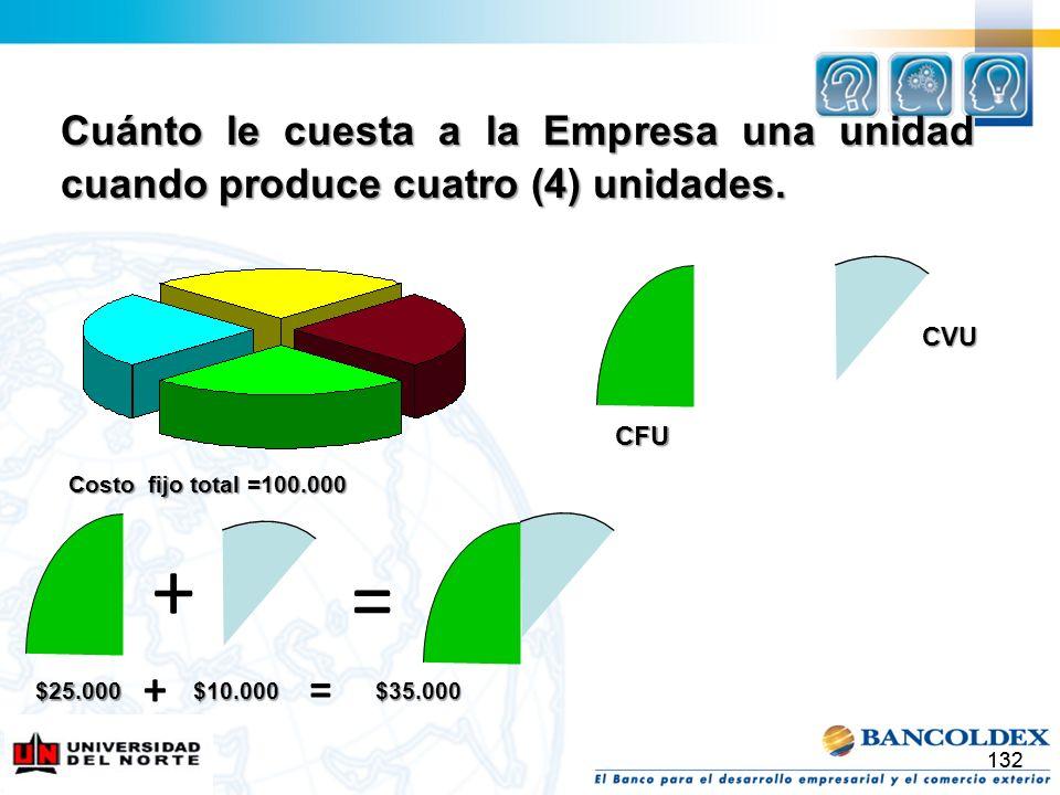 132 Cuánto le cuesta a la Empresa una unidad cuando produce cuatro (4) unidades. + = Costo fijo total =100.000 CVU CFU $25.000 + $10.000 = $35.000