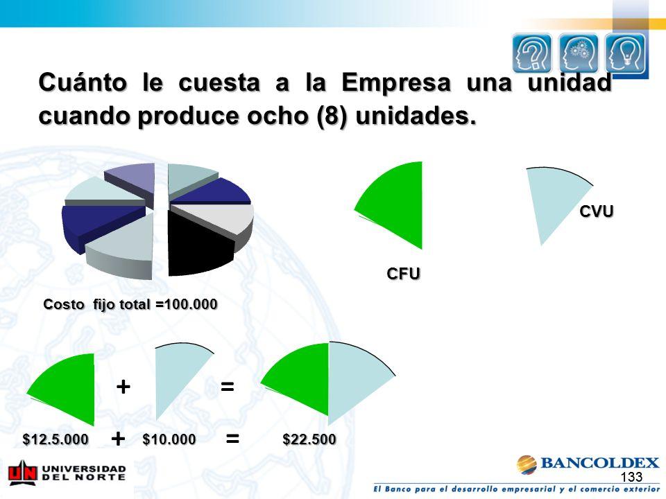 133 Cuánto le cuesta a la Empresa una unidad cuando produce ocho (8) unidades. Costo fijo total =100.000 CVU CFU $12.5.000 + $10.000 = $22.500 +=
