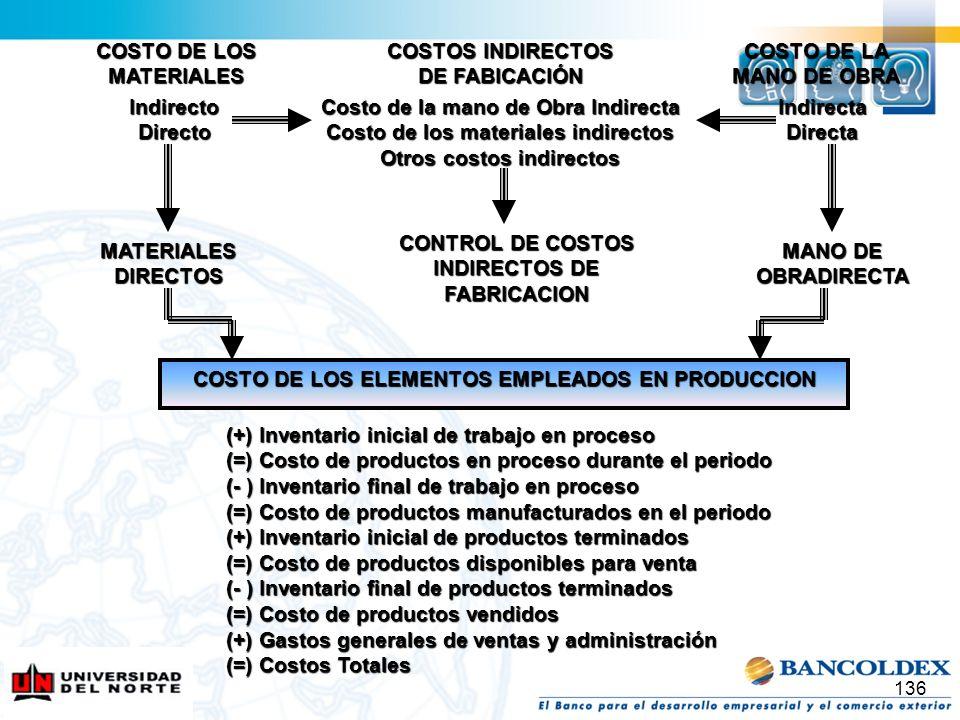 136 COSTO DE LOS MATERIALES COSTOS INDIRECTOS DE FABICACIÓN IndirectoDirecto Costo de la mano de Obra Indirecta Costo de los materiales indirectos Otr