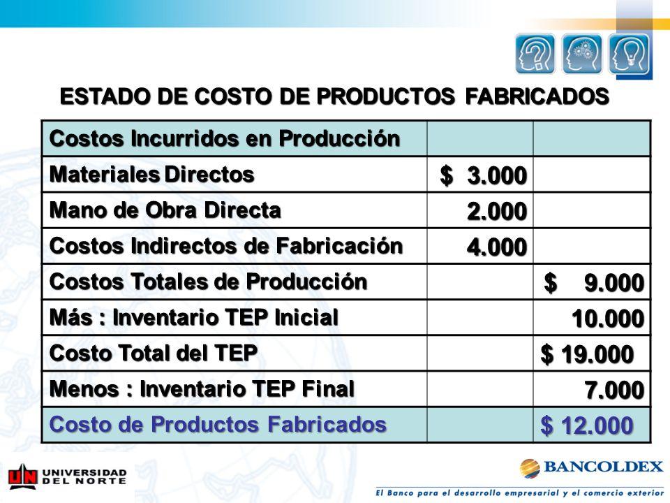 Costos Incurridos en Producción Materiales Directos $ 3.000 Mano de Obra Directa 2.000 Costos Indirectos de Fabricación 4.000 Costos Totales de Produc