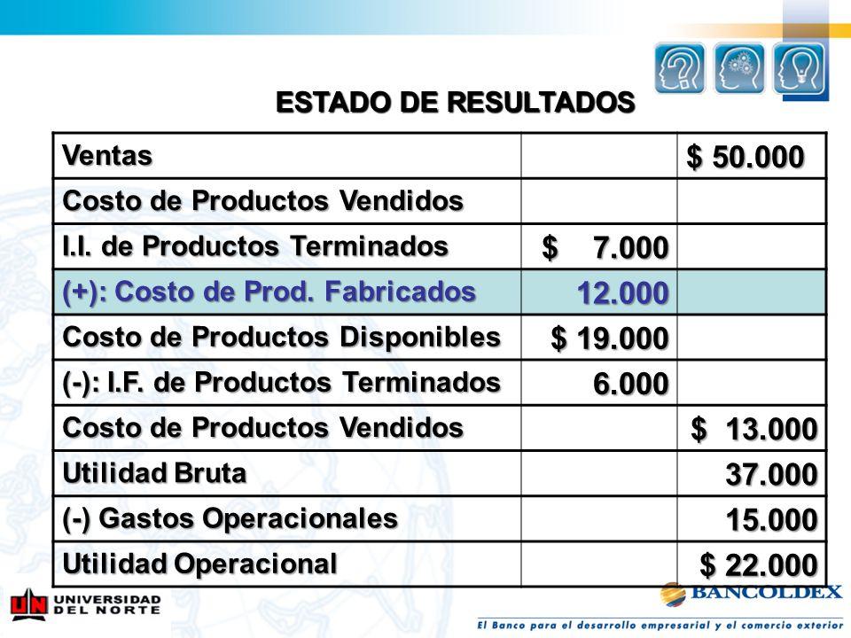 ESTADO DE RESULTADOS Ventas $ 50.000 Costo de Productos Vendidos I.I. de Productos Terminados $ 7.000 (+): Costo de Prod. Fabricados 12.000 Costo de P