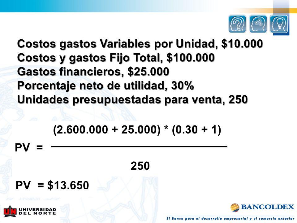 Costos gastos Variables por Unidad, $10.000 Costos y gastos Fijo Total, $100.000 Gastos financieros, $25.000 Porcentaje neto de utilidad, 30% Unidades