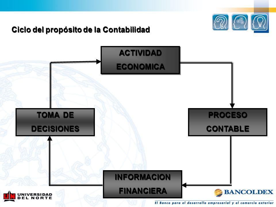 ACTIVIDADECONOMICAACTIVIDADECONOMICA PROCESOCONTABLE INFORMACIONFINANCIERA TOMA DE DECISIONES Ciclo del propósito de la Contabilidad