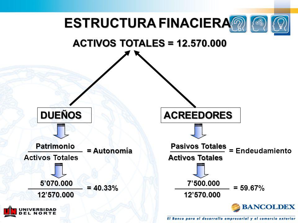 ESTRUCTURA FINACIERA ACTIVOS TOTALES = 12.570.000 ACREEDORES Patrimonio Activos Totales Pasivos Totales Activos Totales = Autonomía = Endeudamiento 50