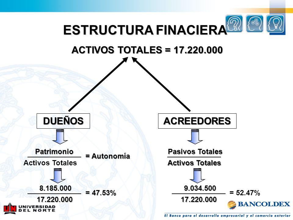 ESTRUCTURA FINACIERA ACTIVOS TOTALES = 17.220.000 ACREEDORES Patrimonio Activos Totales Pasivos Totales Activos Totales = Autonomía 8.185.000 17.220.0