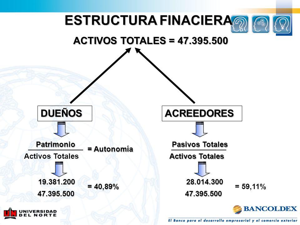 ESTRUCTURA FINACIERA ACTIVOS TOTALES = 47.395.500 ACREEDORES Patrimonio Activos Totales Pasivos Totales Activos Totales = Autonomía 19.381.200 47.395.