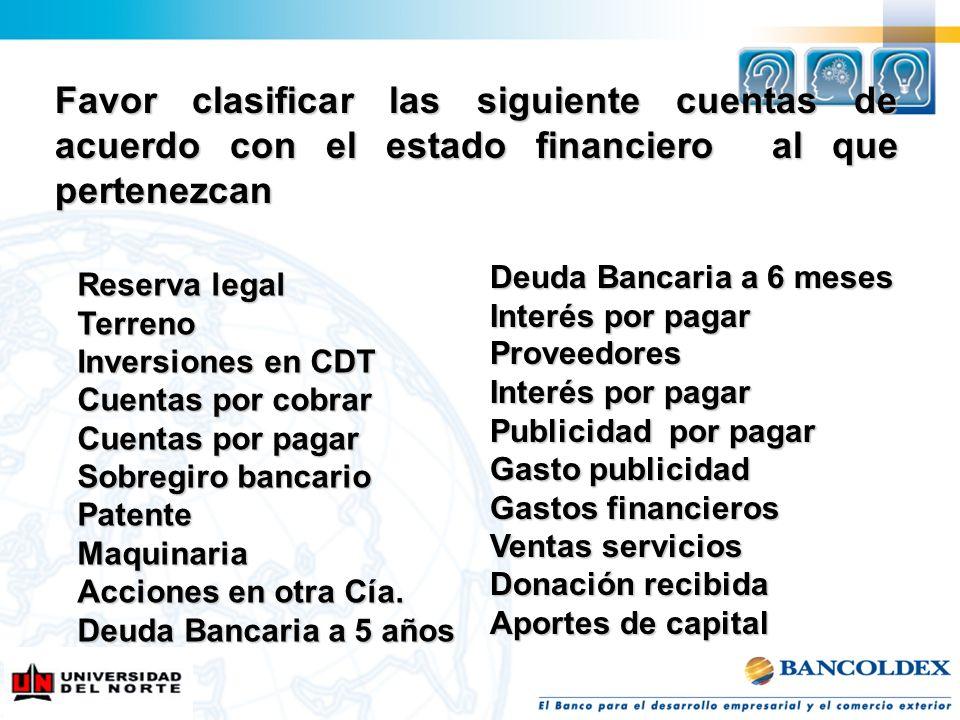 Favor clasificar las siguiente cuentas de acuerdo con el estado financiero al que pertenezcan Reserva legal Terreno Inversiones en CDT Cuentas por cob