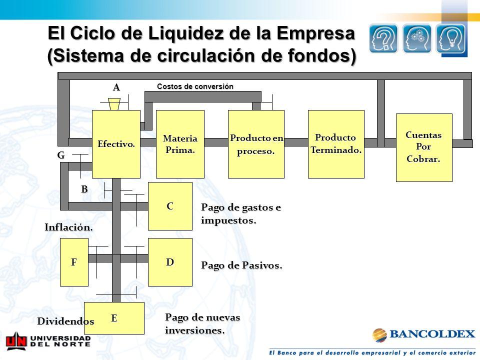 El Ciclo de Liquidez de la Empresa (Sistema de circulación de fondos) Efectivo.MateriaPrima.Producto Terminado. Producto en Producto en proceso. A Cos