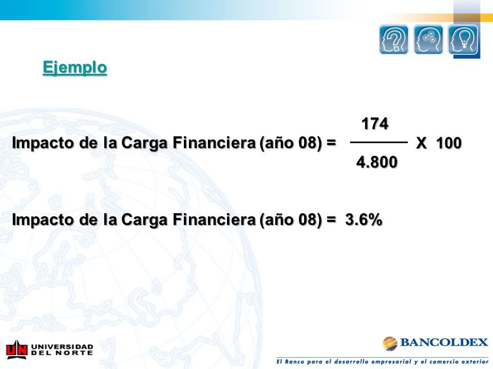 Ejemplo 174 174 Impacto de la Carga Financiera (año 08) = 4.800 4.800 Impacto de la Carga Financiera (año 08) = 3.6% X 100