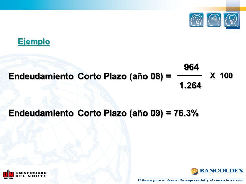 964 964 Endeudamiento Corto Plazo (año 08) = 1.264 1.264 Endeudamiento Corto Plazo (año 09) = 76.3% X 100 Ejemplo
