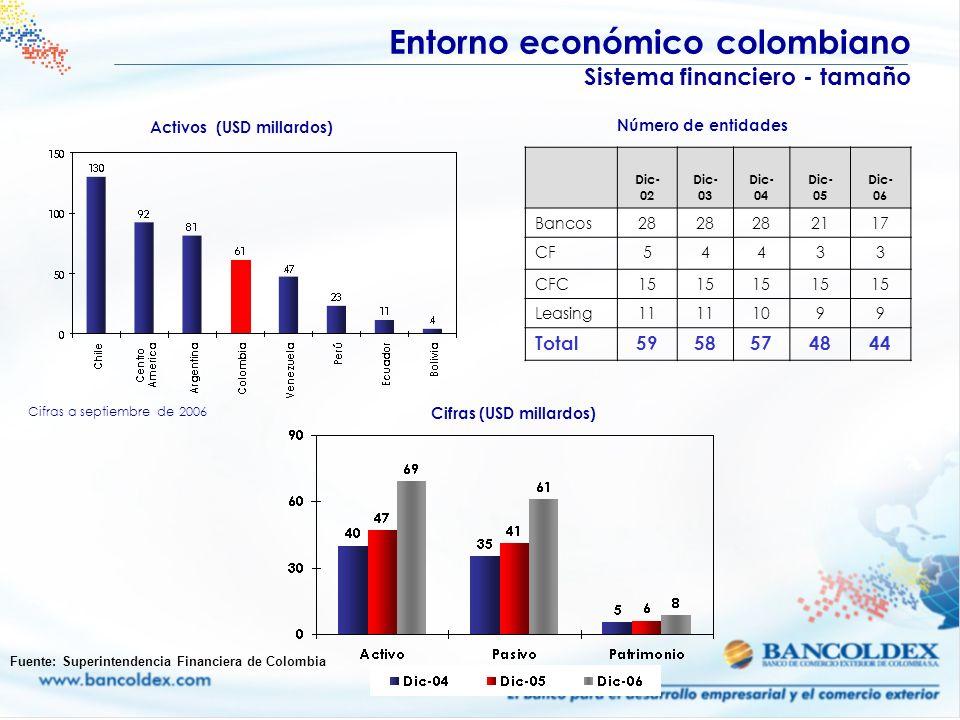 Cifras a septiembre de 2006 Fuente: Superintendencia Financiera de Colombia Entorno económico colombiano Sistema financiero - tamaño Dic- 02 Dic- 03 D