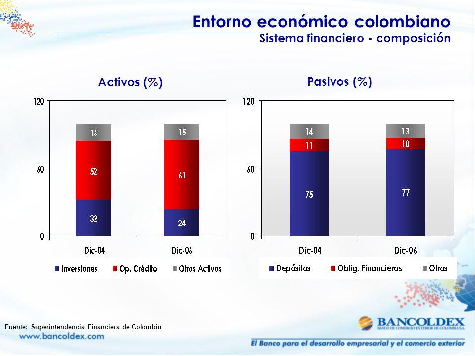 Activos (%) Pasivos (%) Entorno económico colombiano Sistema financiero - composición Fuente: Superintendencia Financiera de Colombia