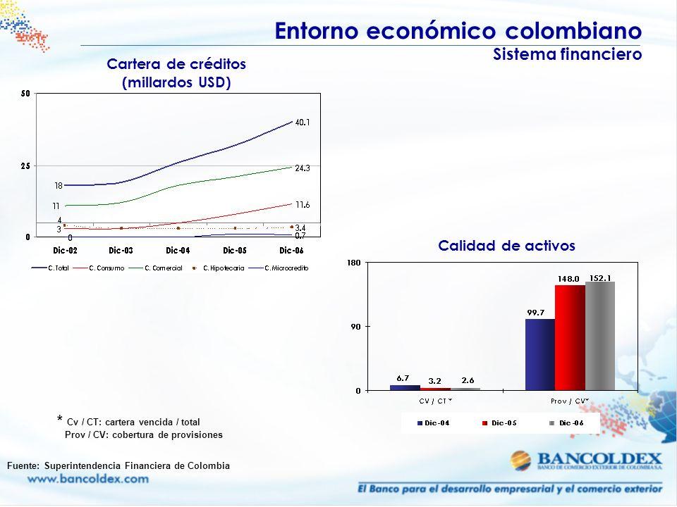 Cartera de créditos (millardos USD) Entorno económico colombiano Sistema financiero Calidad de activos * Cv / CT: cartera vencida / total Prov / CV: c