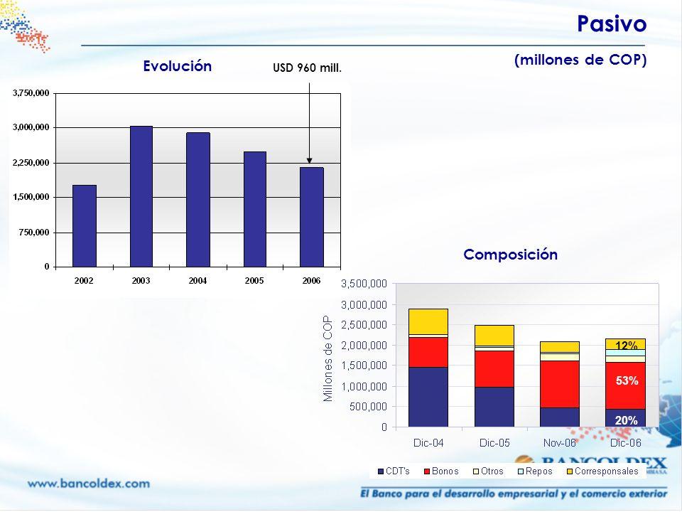 Pasivo (millones de COP) USD 960 mill. Composición Evolución 12% 20% 53%
