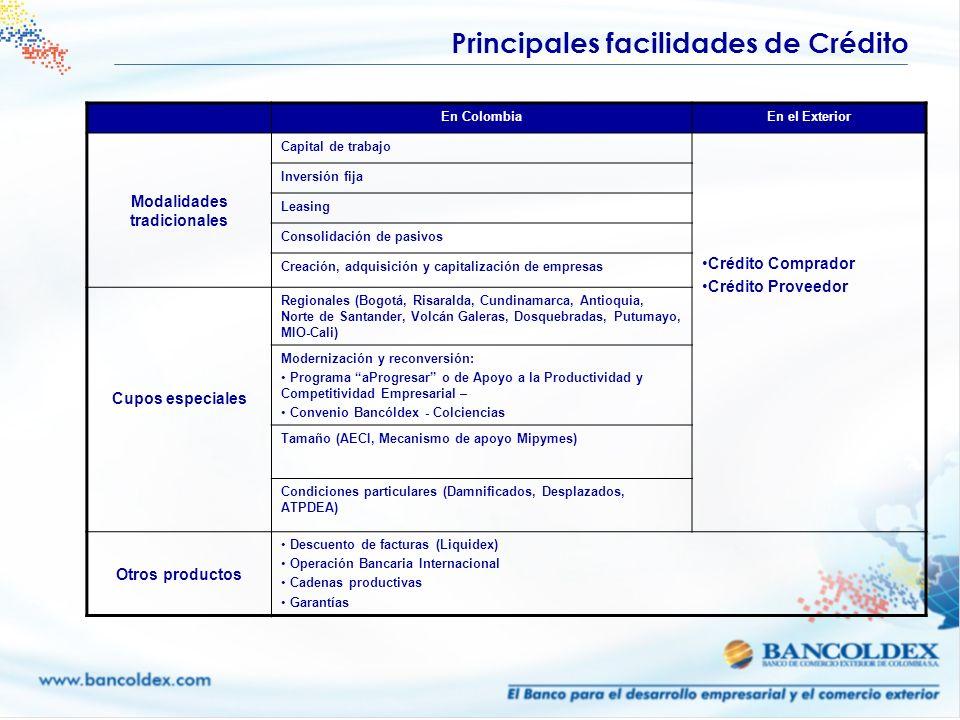 En ColombiaEn el Exterior Modalidades tradicionales Capital de trabajo Crédito Comprador Crédito Proveedor Inversión fija Leasing Consolidación de pas