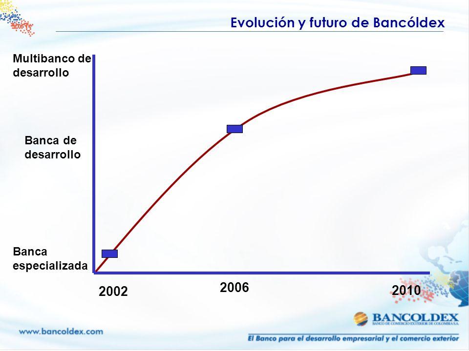Evolución y futuro de Bancóldex Banca especializada Banca de desarrollo Multibanco de desarrollo 2002 2006 2010