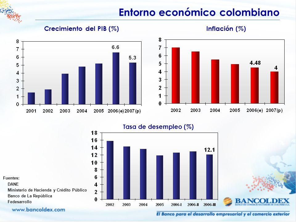 Fuentes: DANE Ministerio de Hacienda y Crédito Público Banco de La República Fedesarrollo Crecimiento del PIB (%) Inflación (%) Entorno económico colo