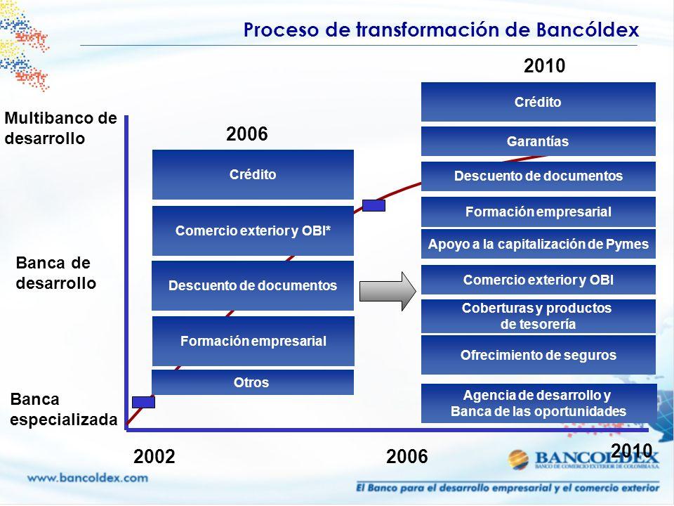 Proceso de transformación de Bancóldex Banca especializada Banca de desarrollo Multibanco de desarrollo 20022006 2010 Crédito Garantías Formación empr