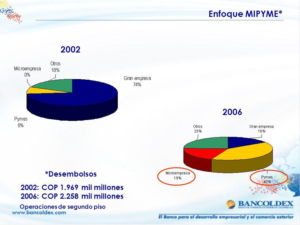 2002 2006 Enfoque MIPYME* 2002: COP 1.969 mil millones 2006: COP 2.258 mil millones Operaciones de segundo piso *Desembolsos