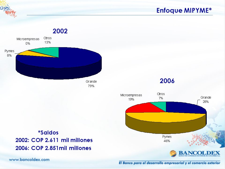 2002 2002: COP 2.611 mil millones 2006: COP 2.851mil millones 2006 Enfoque MIPYME* *Saldos