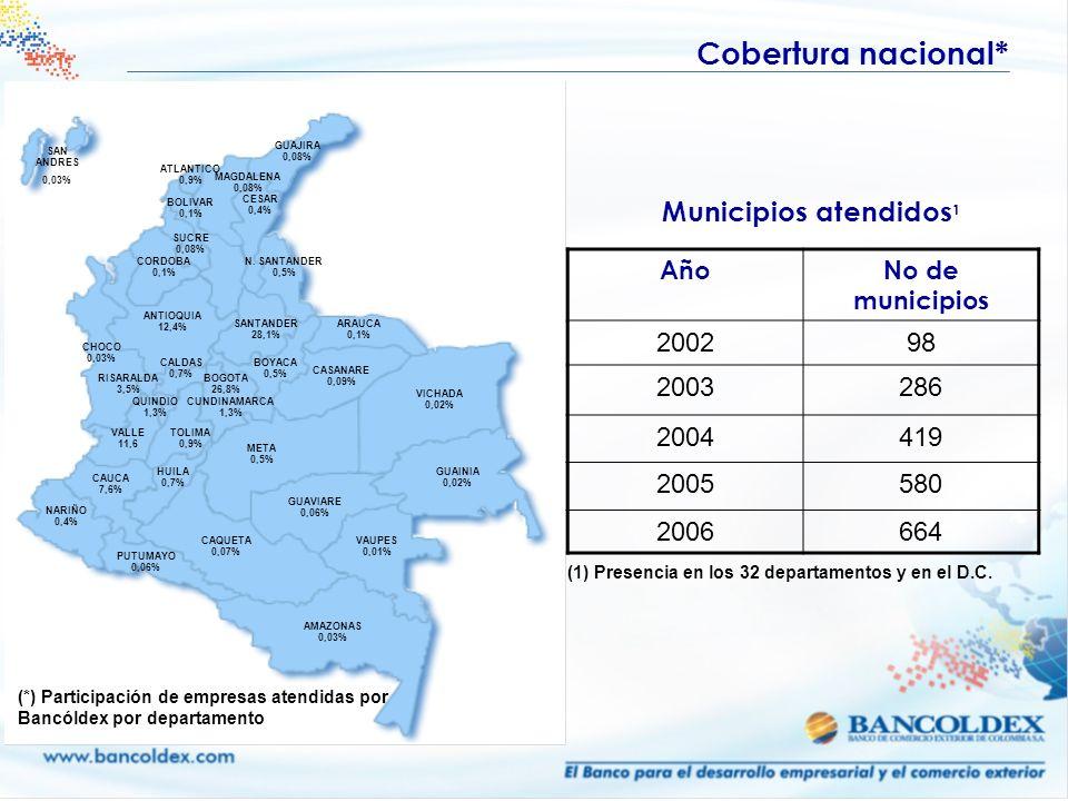 Cobertura nacional* BOGOTA 26,8% SANTANDER 28,1% CAUCA 7,6% ANTIOQUIA 12,4% ATLANTICO 0,9% N. SANTANDER 0,5% BOLIVAR 0,1% TOLIMA 0,9% VALLE 11,6 CUNDI