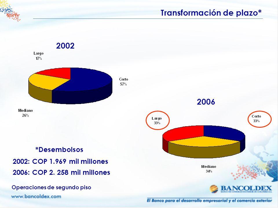 2002 Transformación de plazo* Operaciones de segundo piso 2002: COP 1.969 mil millones 2006: COP 2. 258 mil millones 2006 *Desembolsos