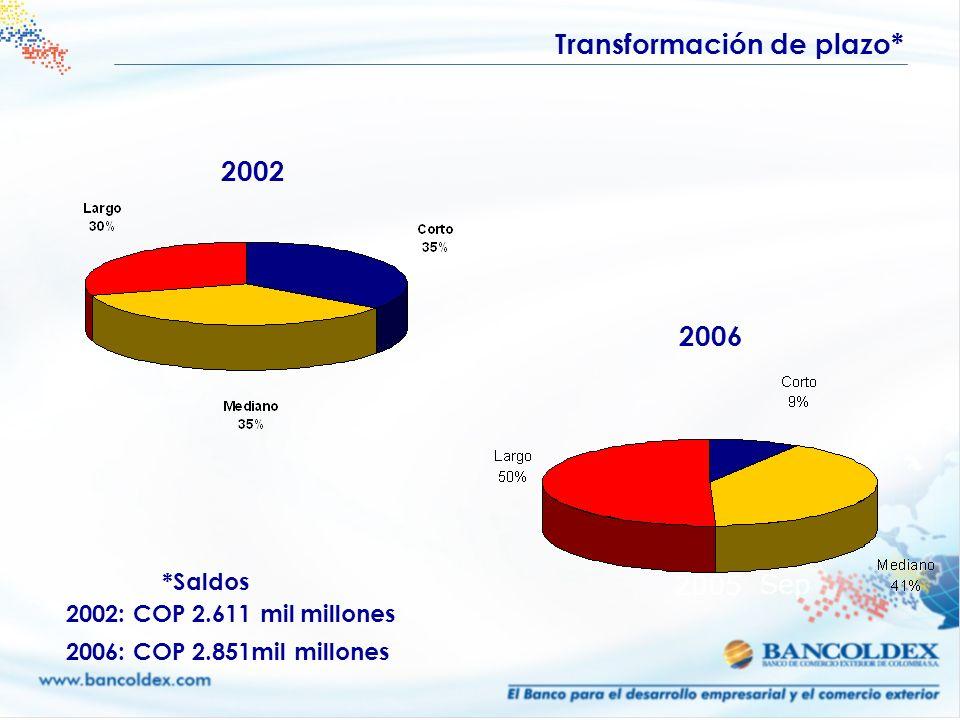 2005 Sep 2002: COP 2.611 mil millones 2006: COP 2.851mil millones 2006 2002 Transformación de plazo* *Saldos