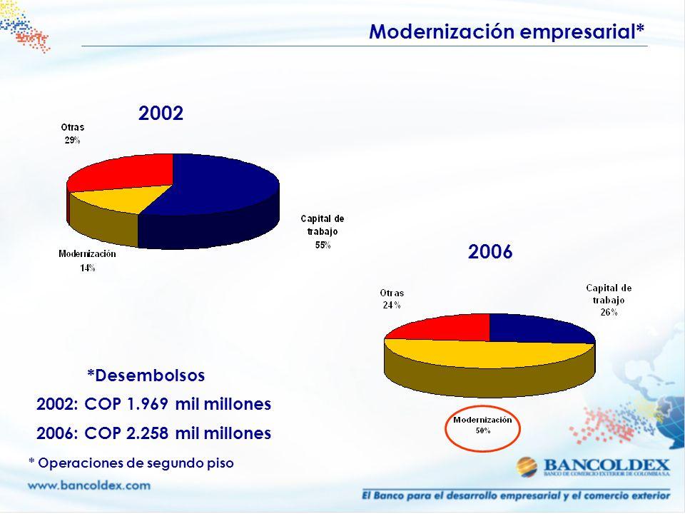 2002 2006 Modernización empresarial* 2002: COP 1.969 mil millones 2006: COP 2.258 mil millones * Operaciones de segundo piso *Desembolsos