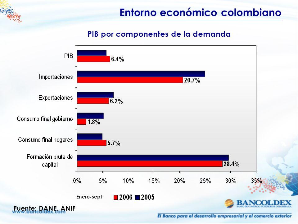 PIB por componentes de la demanda Fuente: DANE, ANIF Enero-sept Entorno económico colombiano